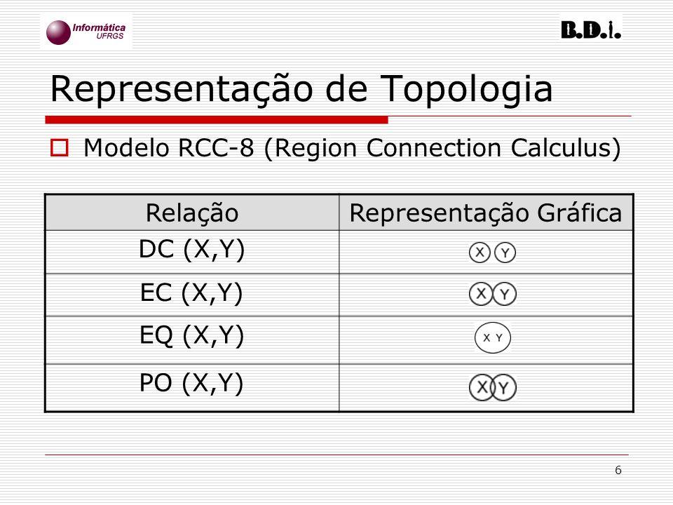 Representação de Topologia