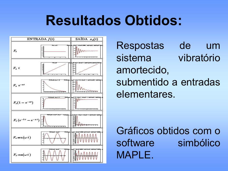 Resultados Obtidos: Respostas de um sistema vibratório amortecido, submentido a entradas elementares.
