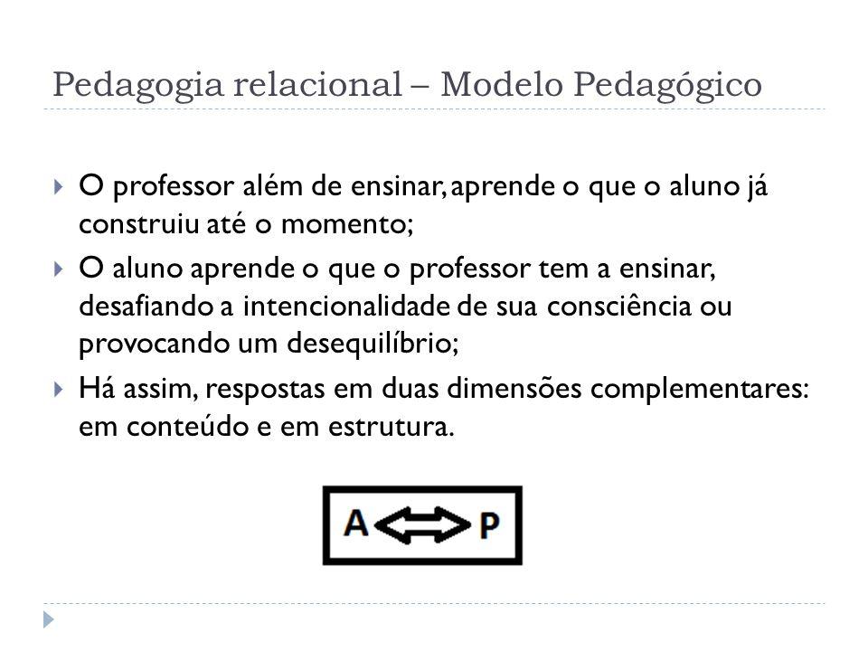 Pedagogia relacional – Modelo Pedagógico
