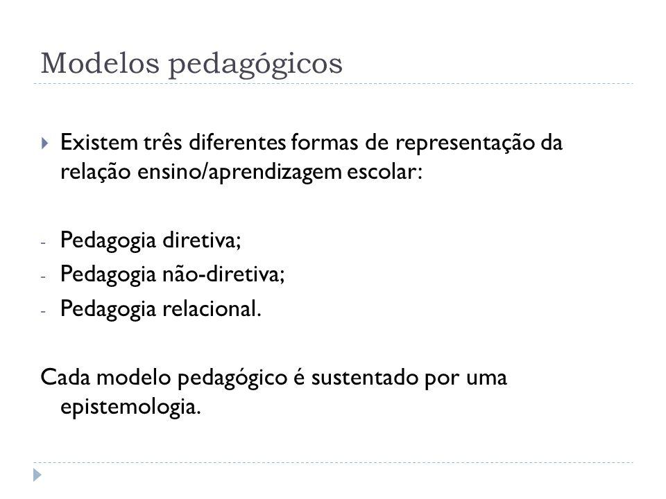 Modelos pedagógicos Existem três diferentes formas de representação da relação ensino/aprendizagem escolar: