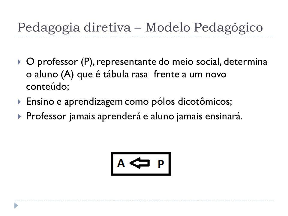 Pedagogia diretiva – Modelo Pedagógico