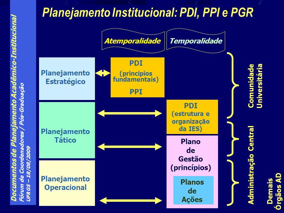 Planejamento Institucional: PDI, PPI e PGR