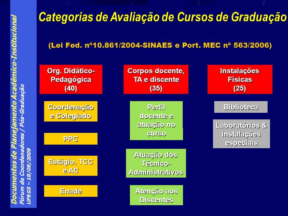 (Lei Fed. nº10.861/2004-SINAES e Port. MEC nº 563/2006)