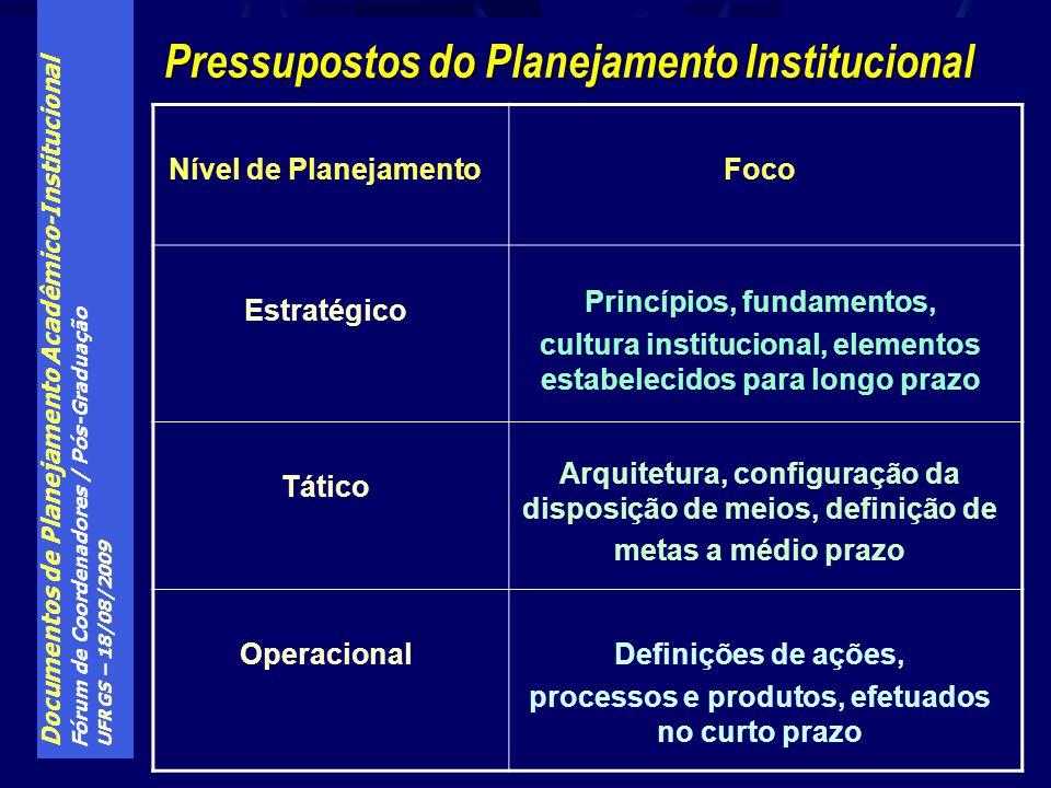 Pressupostos do Planejamento Institucional