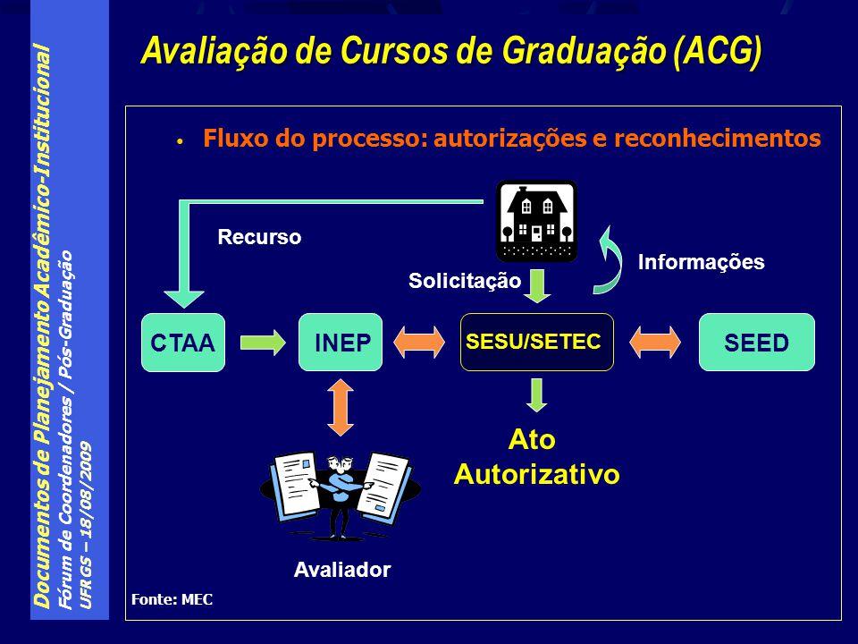 Avaliação de Cursos de Graduação (ACG)