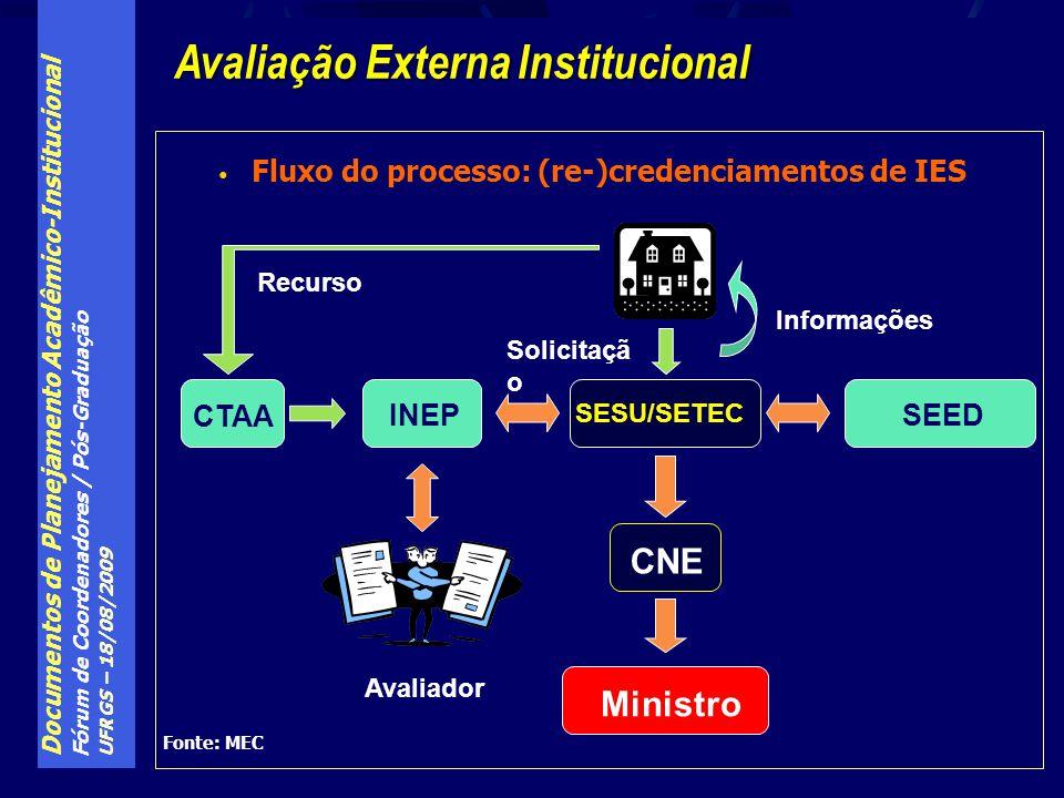 Avaliação Externa Institucional