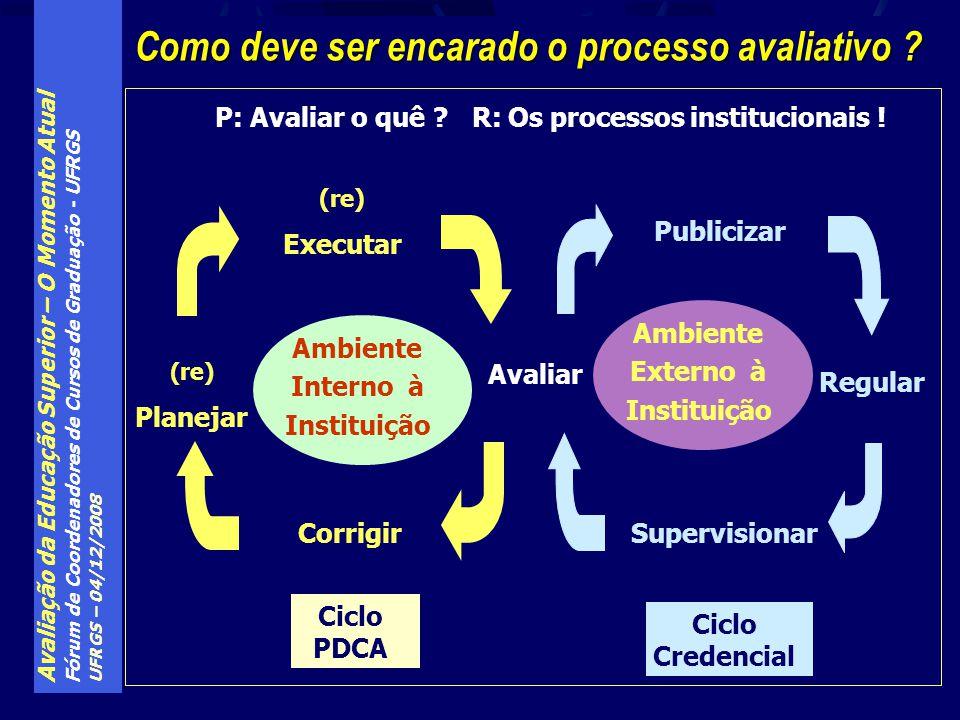 P: Avaliar o quê R: Os processos institucionais !