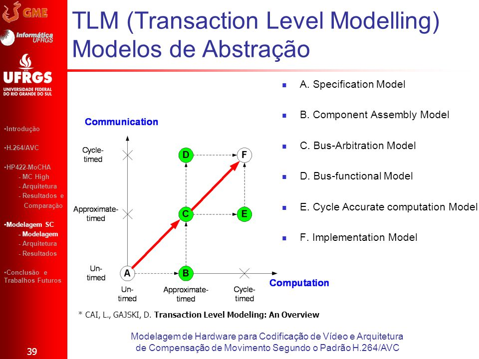 TLM (Transaction Level Modelling) Modelos de Abstração