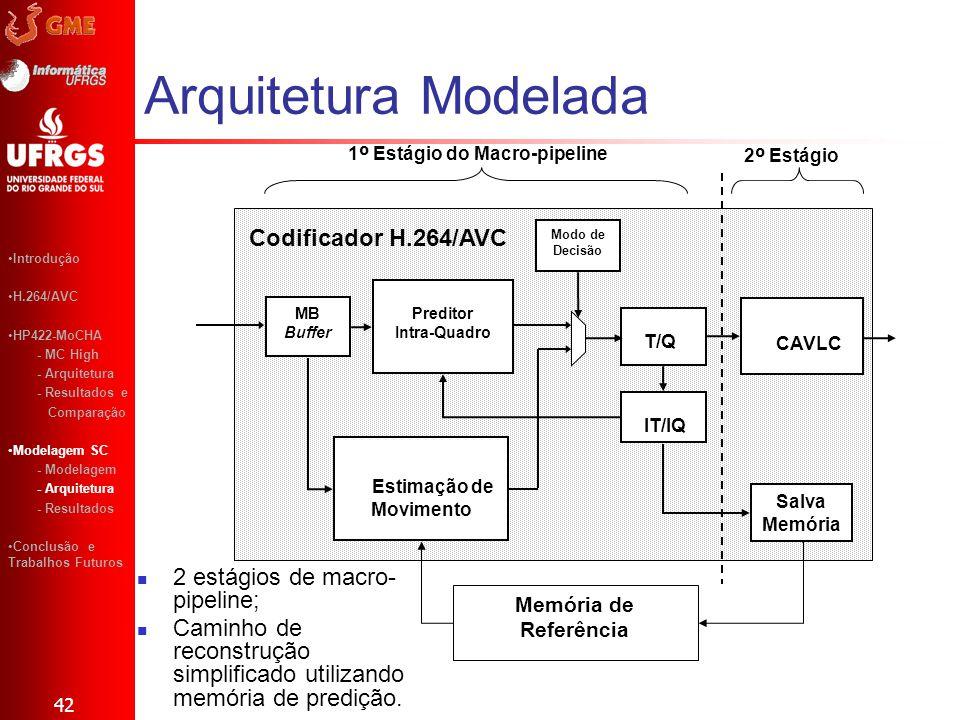 Arquitetura Modelada Codificador H.264/AVC