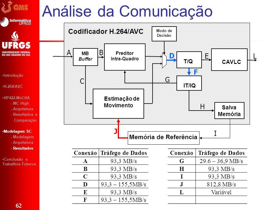 Análise da Comunicação