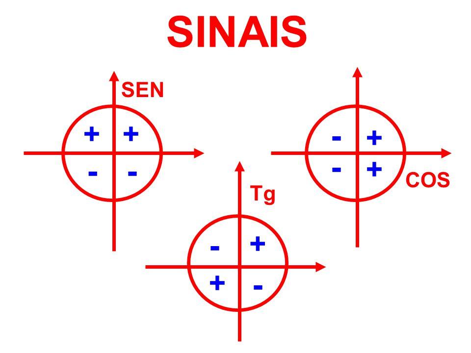 SINAIS SEN + + - + - - - + COS Tg - + + -