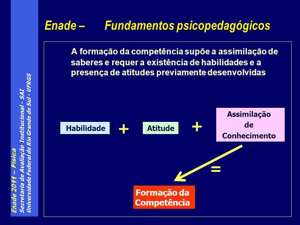 Formação da Competência