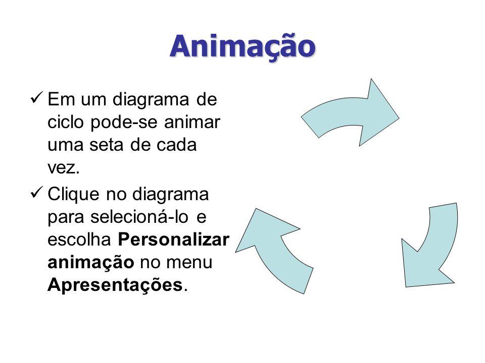 Animação Em um diagrama de ciclo pode-se animar uma seta de cada vez.