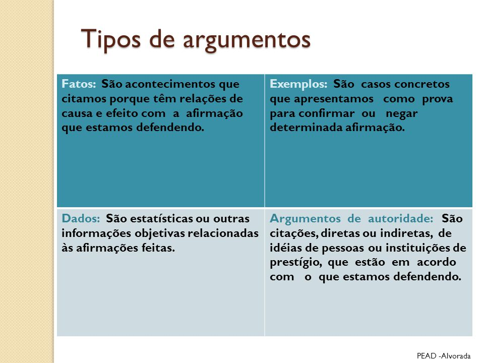Tipos de argumentos Fatos: São acontecimentos que citamos porque têm relações de causa e efeito com a afirmação que estamos defendendo.