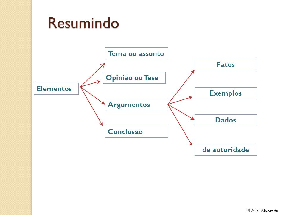 Resumindo Tema ou assunto Fatos Opinião ou Tese Elementos Exemplos