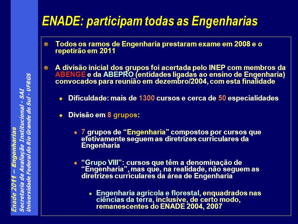ENADE: participam todas as Engenharias