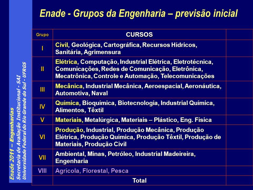 Enade - Grupos da Engenharia – previsão inicial