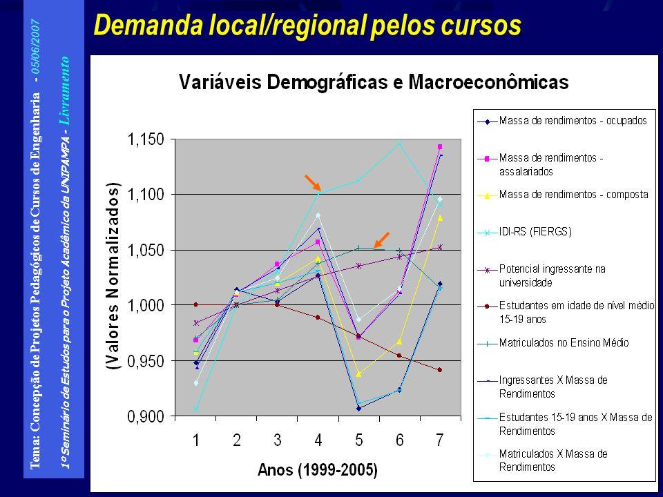 Demanda local/regional pelos cursos