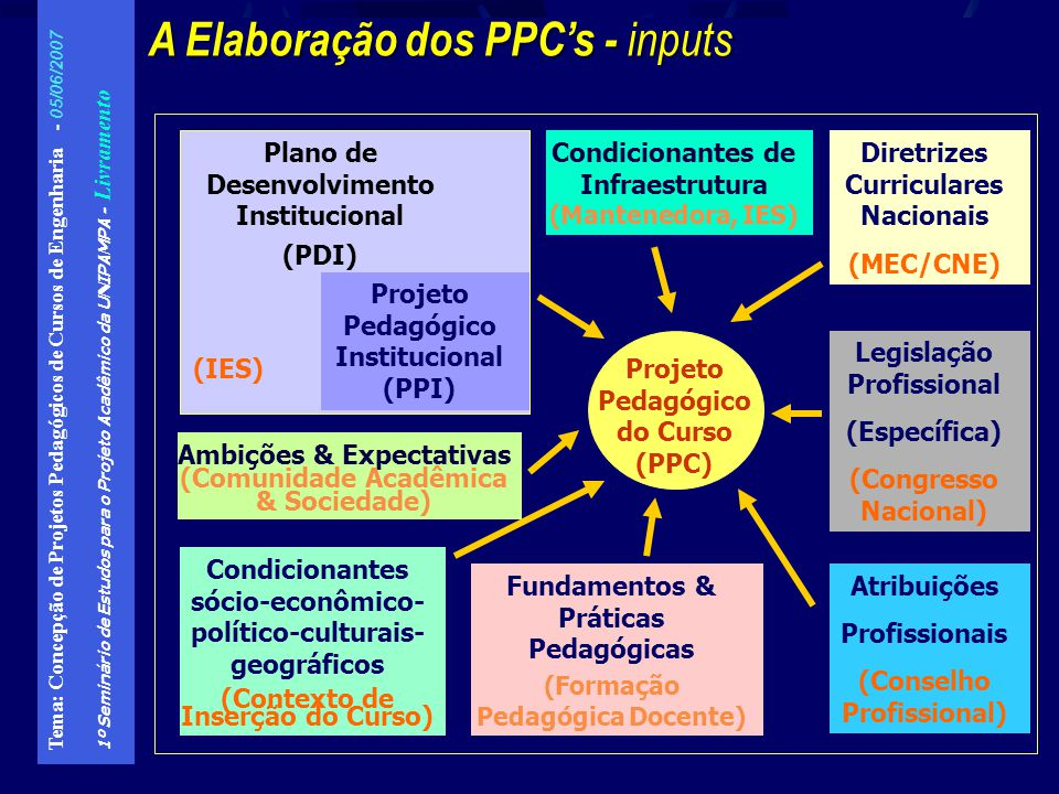 A Elaboração dos PPC's - inputs