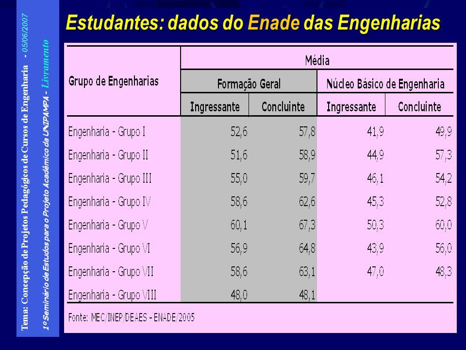 Estudantes: dados do Enade das Engenharias