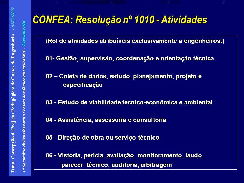 CONFEA: Resolução nº 1010 - Atividades