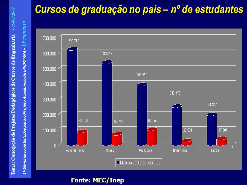 Cursos de graduação no país – nº de estudantes
