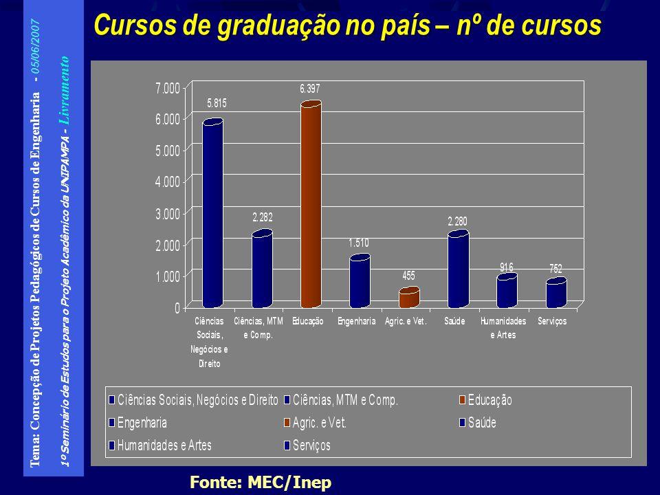 Cursos de graduação no país – nº de cursos
