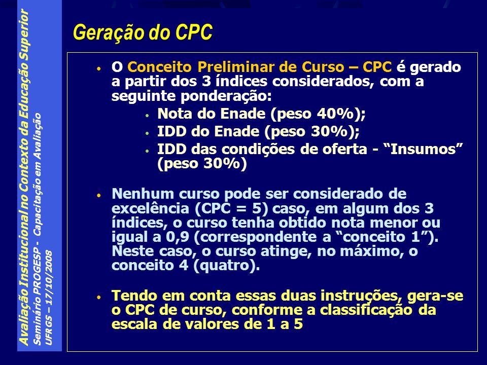 Geração do CPC O Conceito Preliminar de Curso – CPC é gerado a partir dos 3 índices considerados, com a seguinte ponderação: