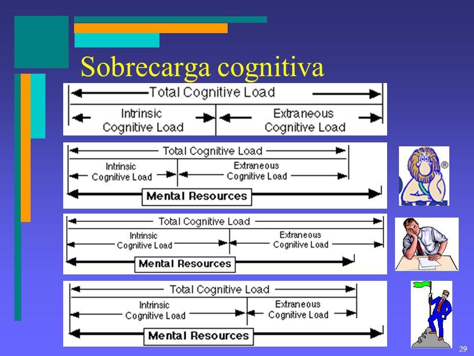 Sobrecarga cognitiva
