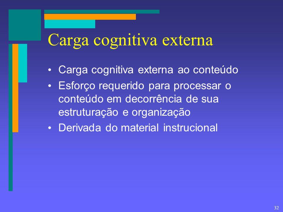 Carga cognitiva externa