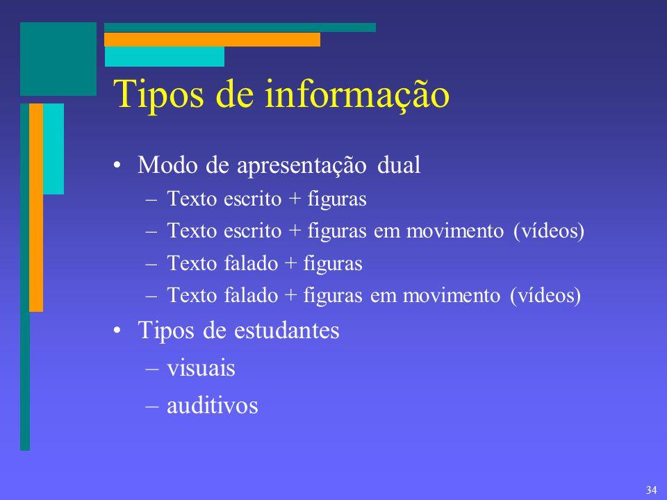 Tipos de informação Modo de apresentação dual Tipos de estudantes