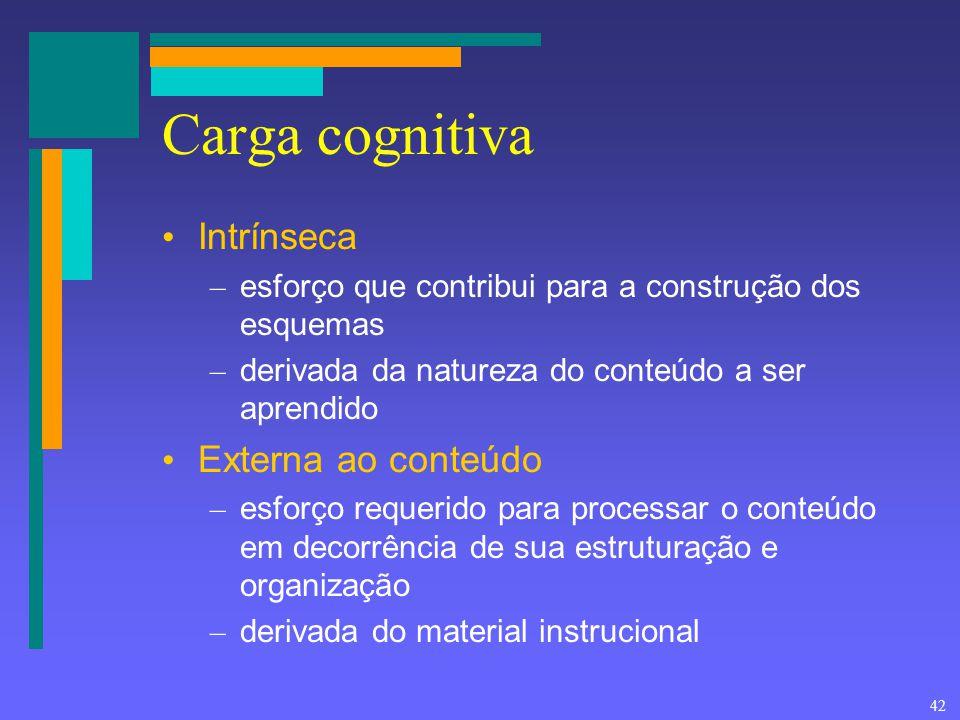 Carga cognitiva Intrínseca Externa ao conteúdo