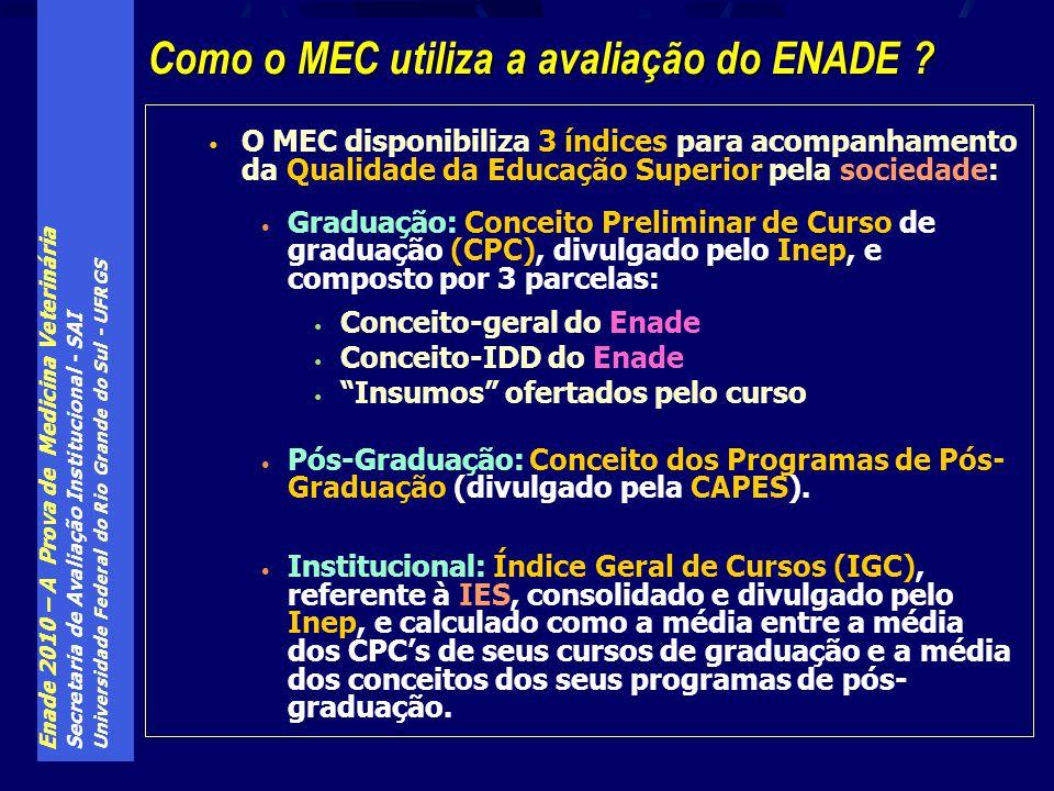 Como o MEC utiliza a avaliação do ENADE