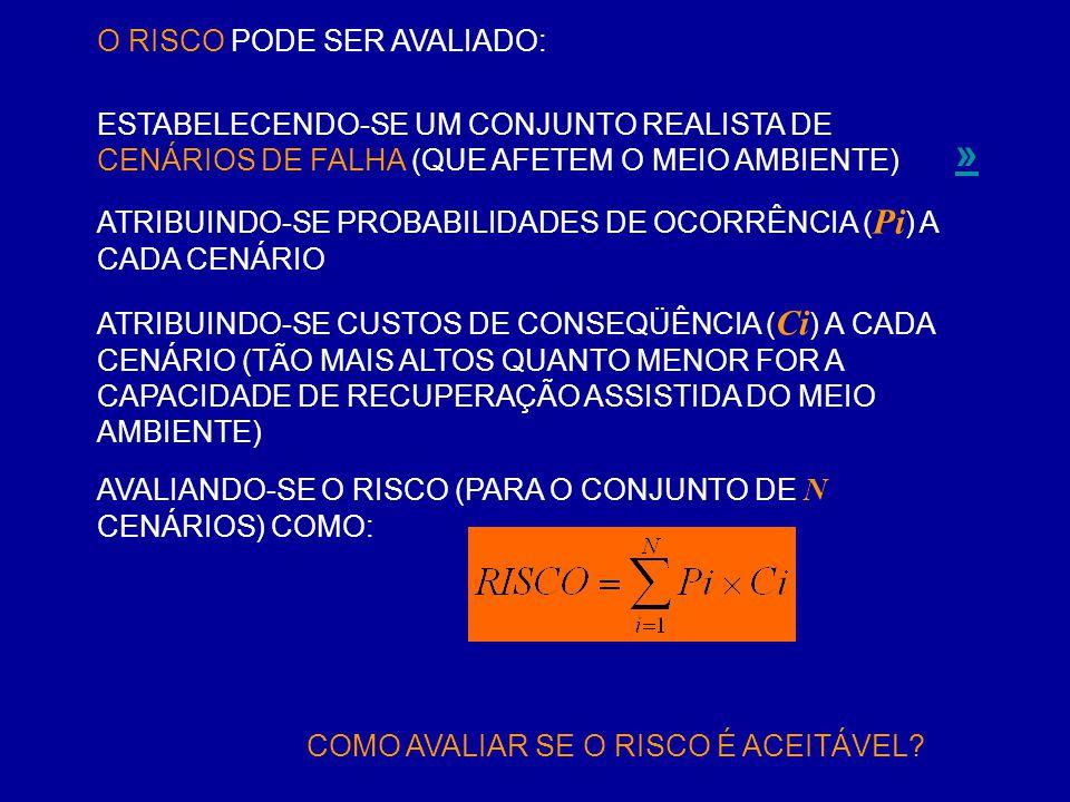 » O RISCO PODE SER AVALIADO: