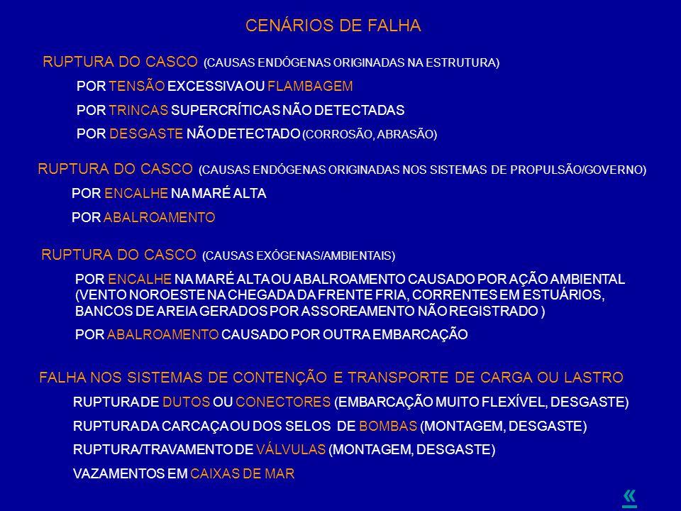 CENÁRIOS DE FALHA RUPTURA DO CASCO (CAUSAS ENDÓGENAS ORIGINADAS NA ESTRUTURA) POR TENSÃO EXCESSIVA OU FLAMBAGEM.