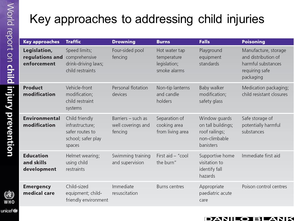 Key approaches to addressing child injuries