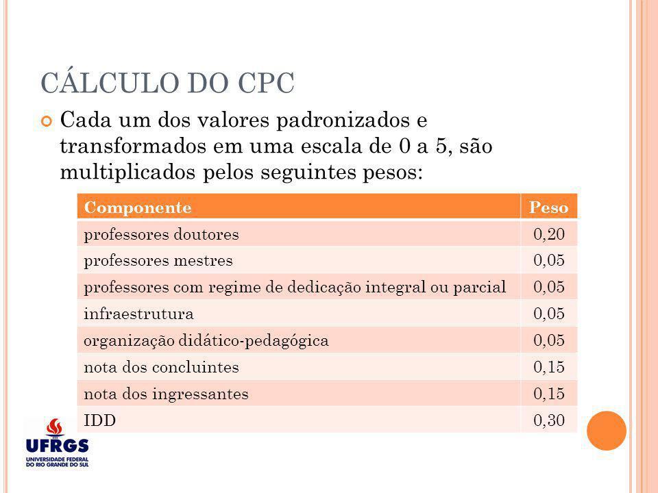 CÁLCULO DO CPC Cada um dos valores padronizados e transformados em uma escala de 0 a 5, são multiplicados pelos seguintes pesos: