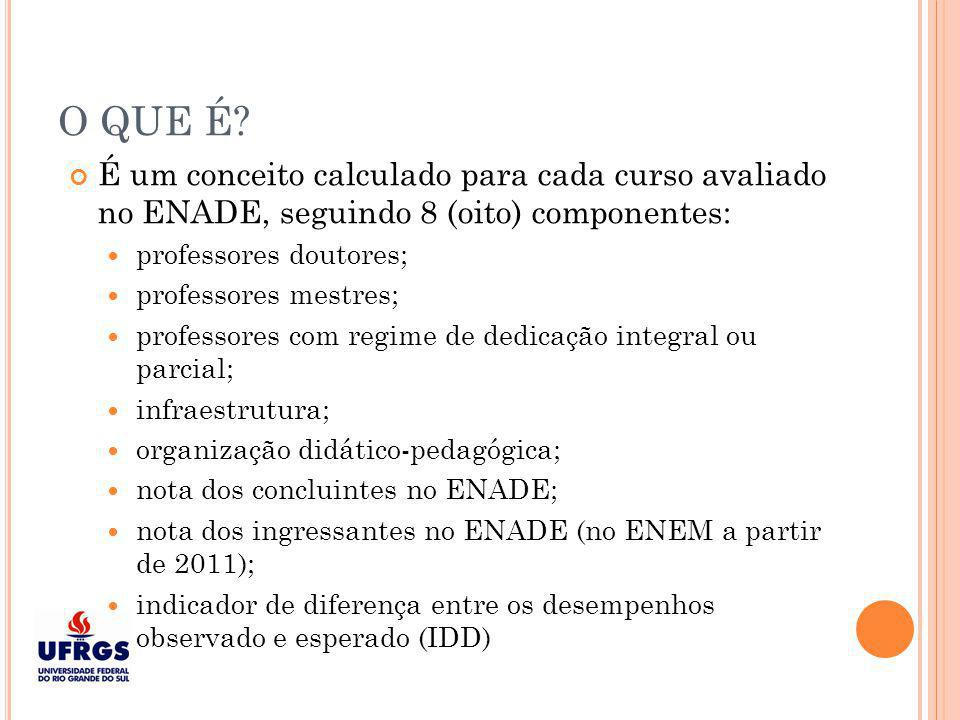 O QUE É É um conceito calculado para cada curso avaliado no ENADE, seguindo 8 (oito) componentes:
