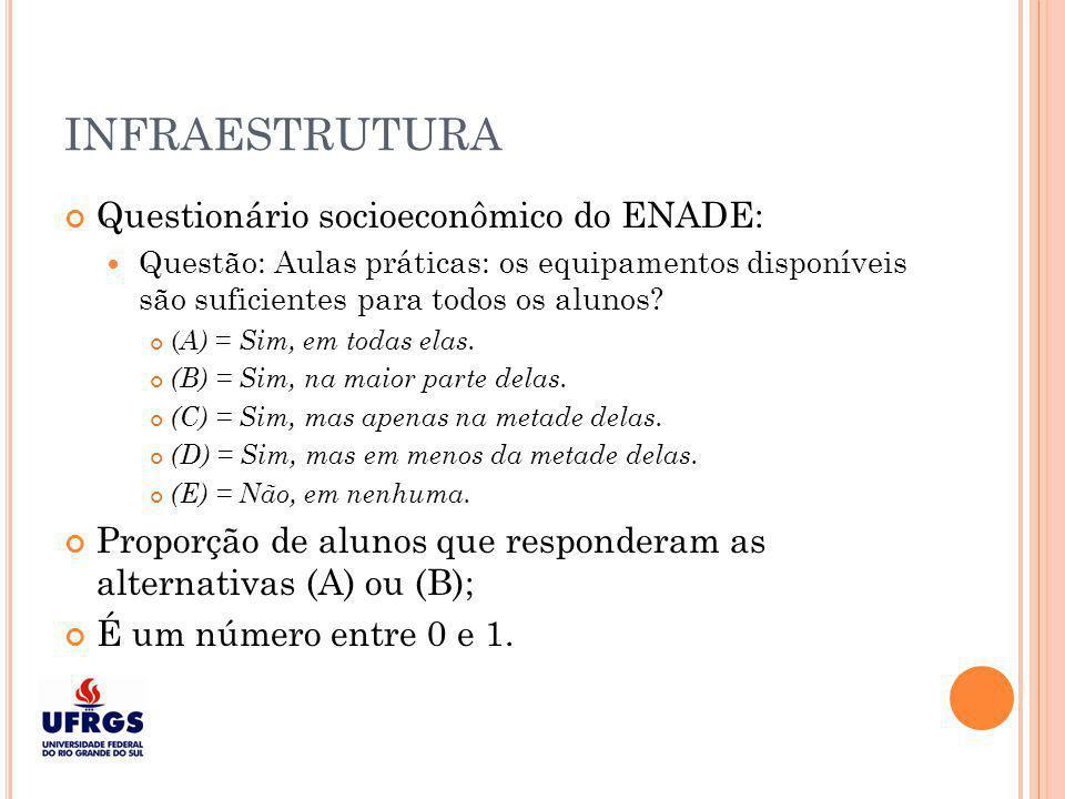 INFRAESTRUTURA Questionário socioeconômico do ENADE:
