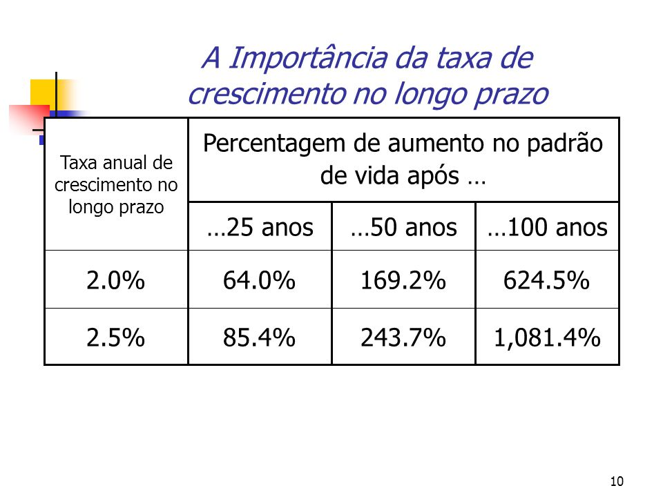 A Importância da taxa de crescimento no longo prazo