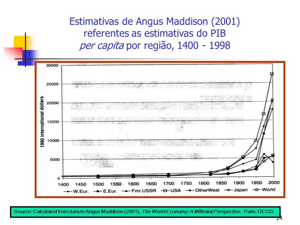Estimativas de Angus Maddison (2001) referentes as estimativas do PIB