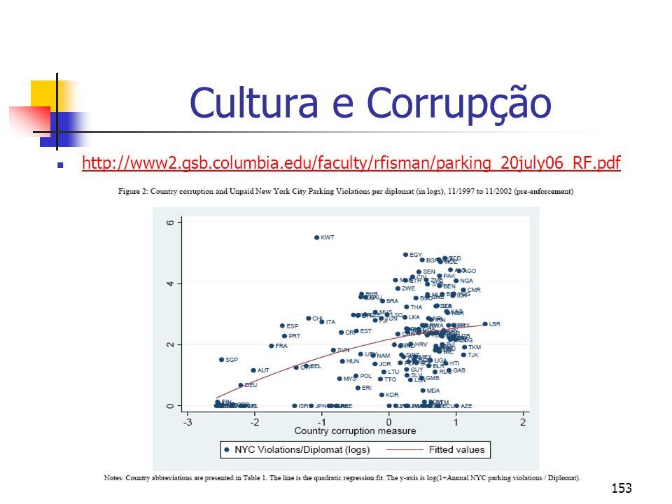 Cultura e Corrupção http://www2.gsb.columbia.edu/faculty/rfisman/parking_20july06_RF.pdf