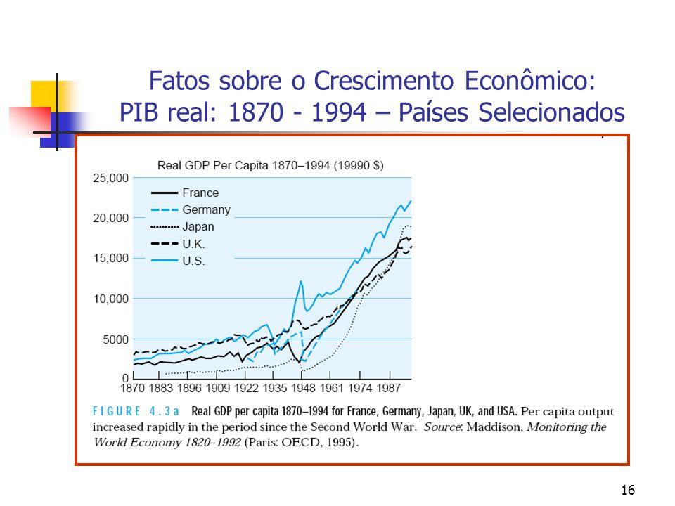 Fatos sobre o Crescimento Econômico: PIB real: 1870 - 1994 – Países Selecionados