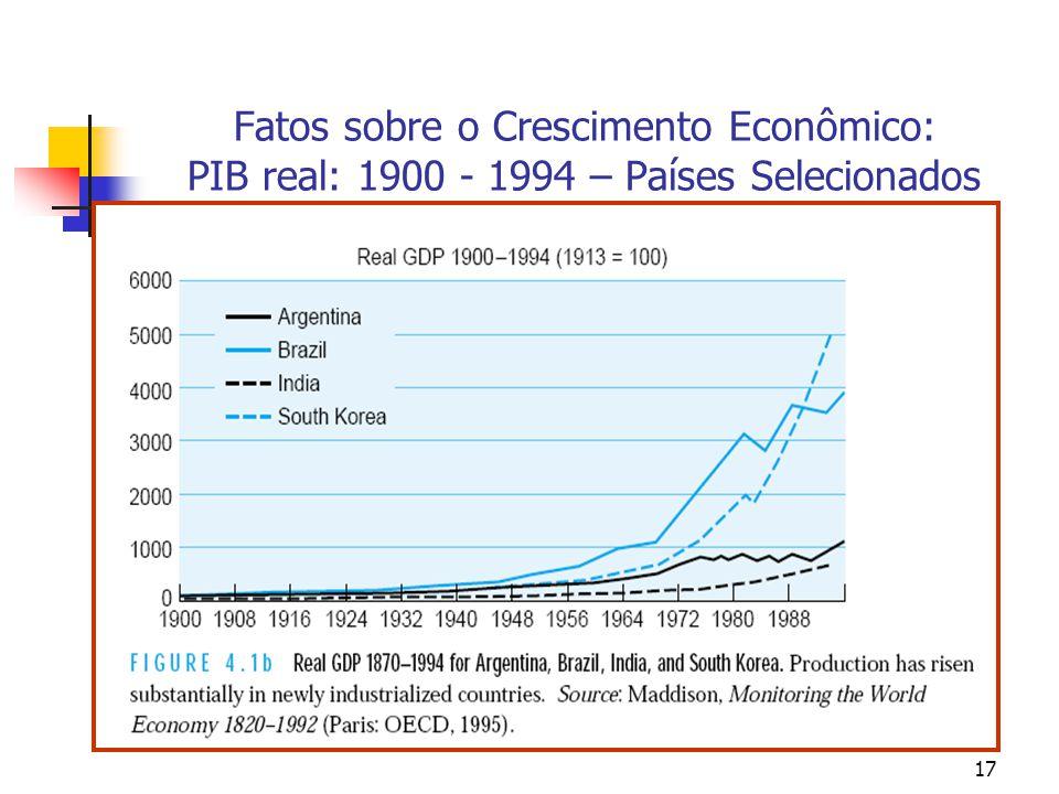 Fatos sobre o Crescimento Econômico: PIB real: 1900 - 1994 – Países Selecionados