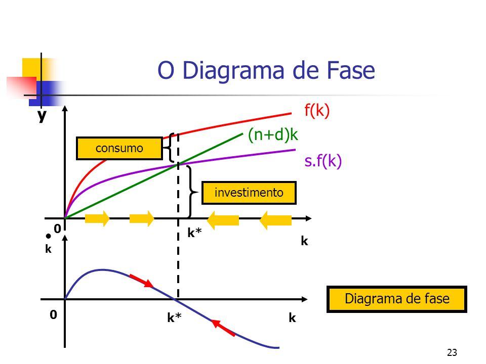 O Diagrama de Fase f(k) y (n+d)k s.f(k) Diagrama de fase consumo