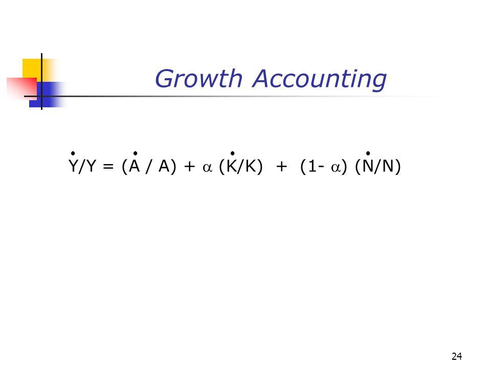 Growth Accounting     Y/Y = (A / A) +  (K/K) + (1- ) (N/N)