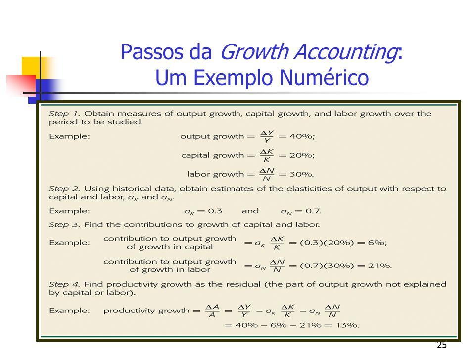 Passos da Growth Accounting: Um Exemplo Numérico