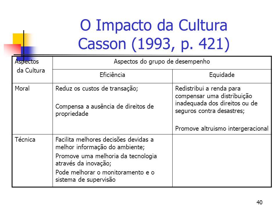 O Impacto da Cultura Casson (1993, p. 421)