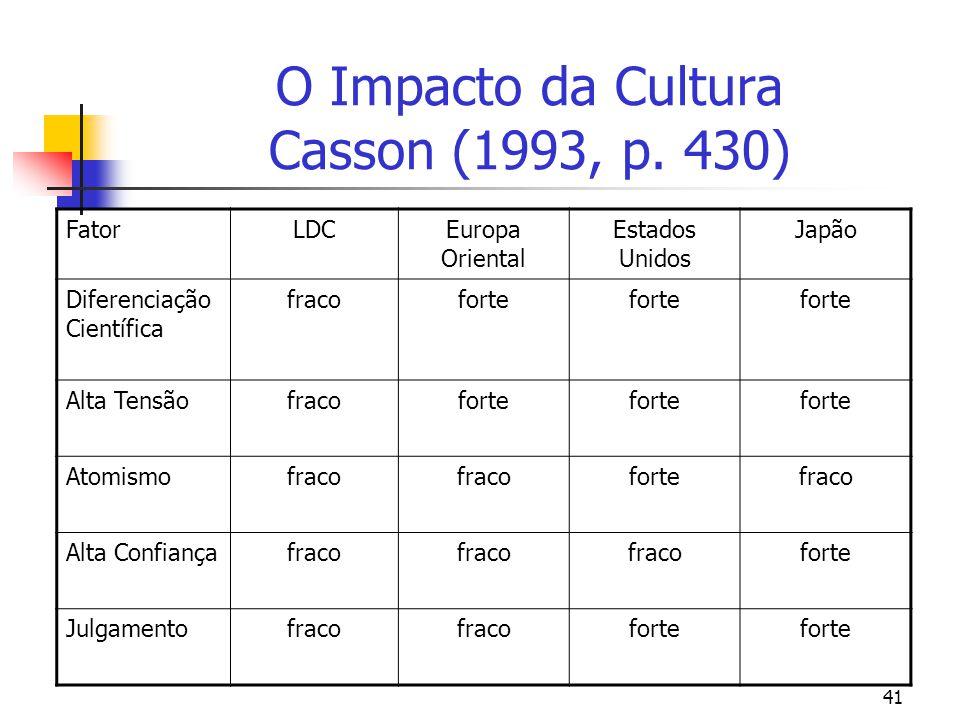 O Impacto da Cultura Casson (1993, p. 430)