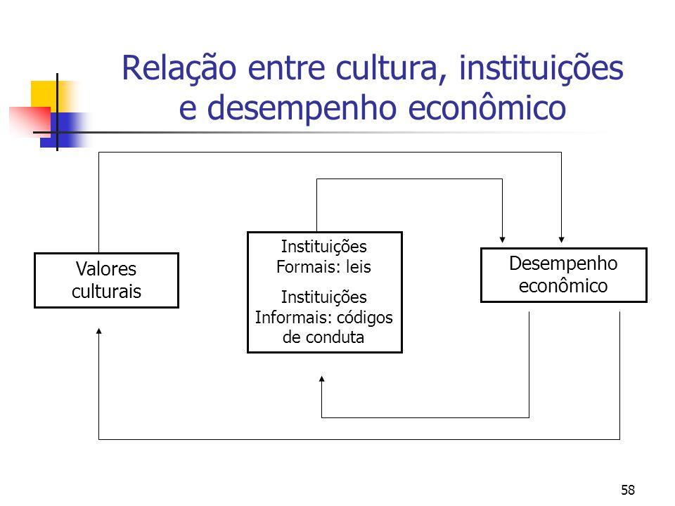 Relação entre cultura, instituições e desempenho econômico